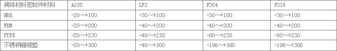 ZDM自动再循环泵保护阀材料的温度范围