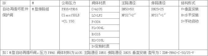ZDM自动再循环泵保护阀型号编制