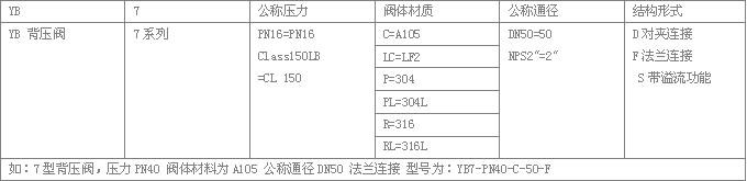 YB7系列背压阀信号编制