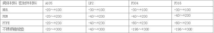 ZDL系列自动再循环阀材料的温度范围