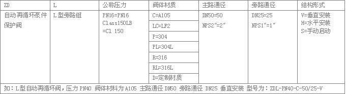 ZDL系列自动再循环阀型号编制